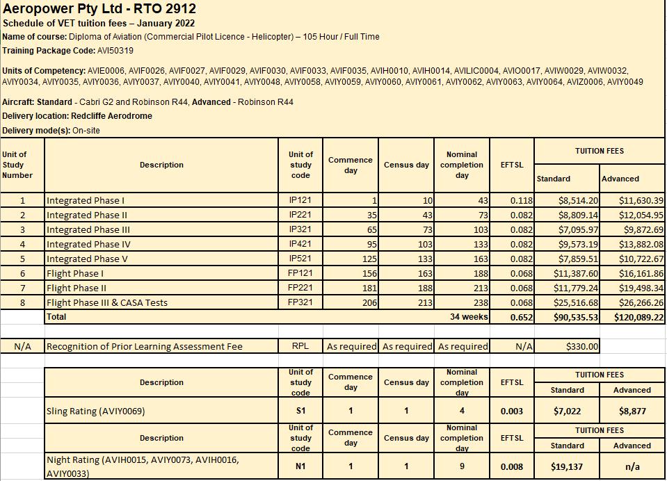 VET SOCF Integrated & NVFR and Sling units 2022